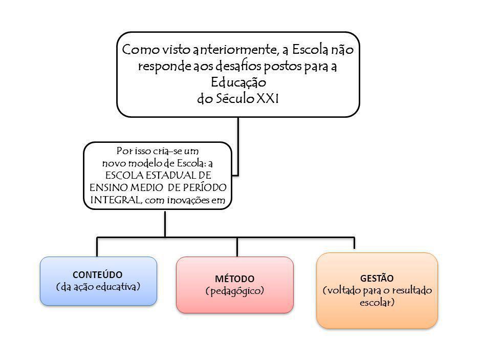 SPO-FBB005-20110510 Quais as características dessa Escola Estadual de Ensino Médio de Período Integral