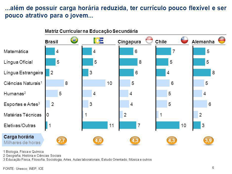 ...e os resultados na aprendizagem dos alunos podem ser melhorados