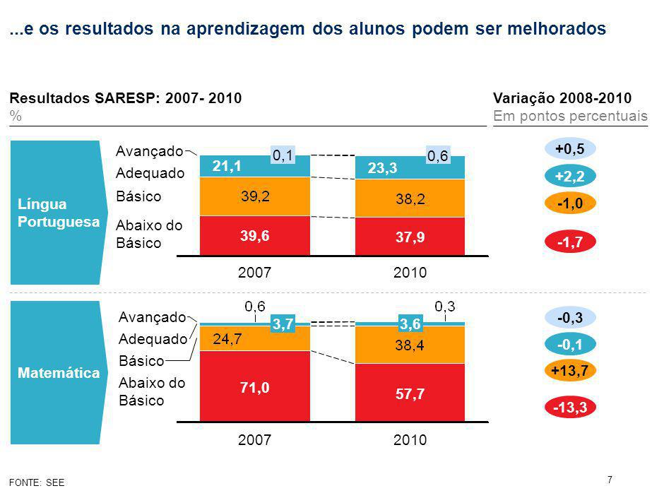 Proposta de novo sistema educacional para São Paulo no longo prazo