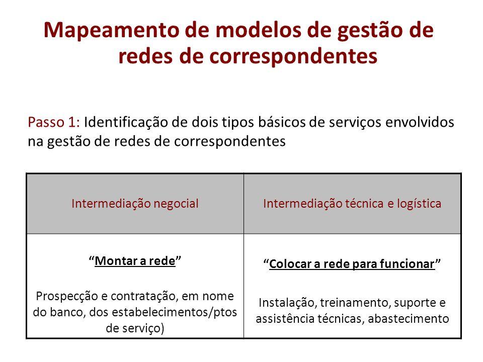 Mapeamento de modelos de gestão de redes de correspondentes