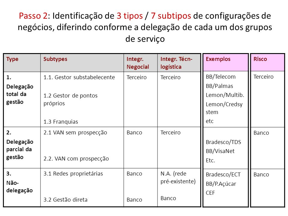 Passo 2: Identificação de 3 tipos / 7 subtipos de configurações de negócios, diferindo conforme a delegação de cada um dos grupos de serviço