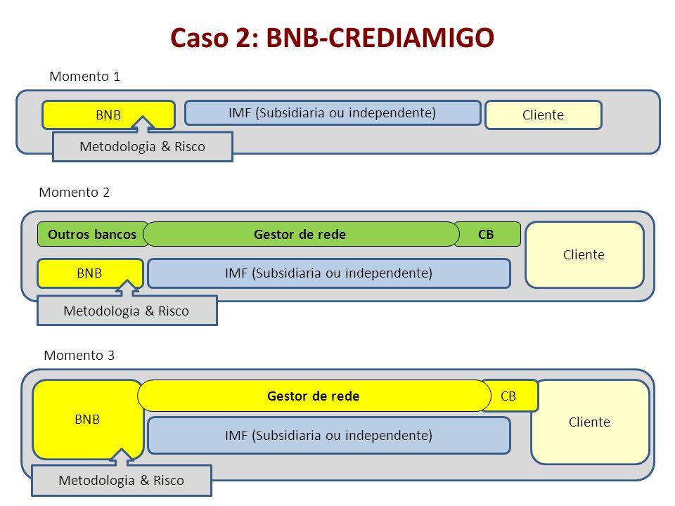 Caso 2: BNB-CREDIAMIGO BNB Cliente IMF (Subsidiaria ou independente)