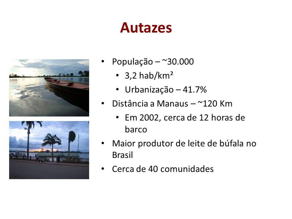 Autazes População – ~30.000 3,2 hab/km² Urbanização – 41.7%