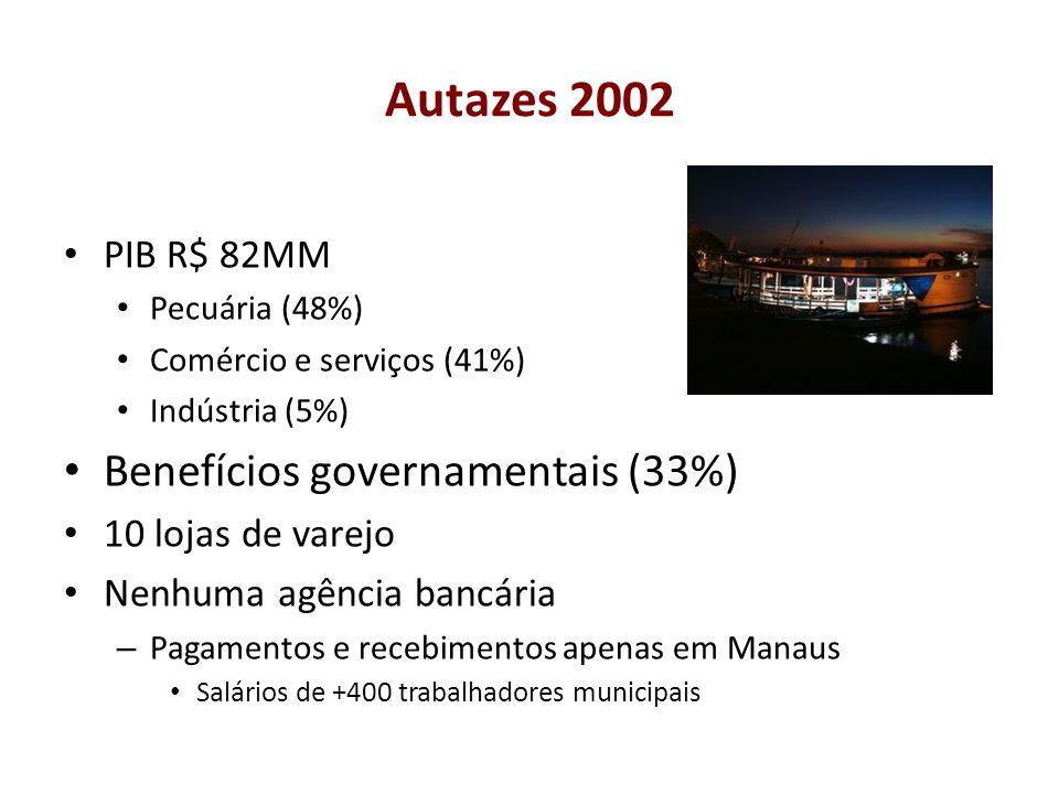 Autazes 2002 Benefícios governamentais (33%) PIB R$ 82MM