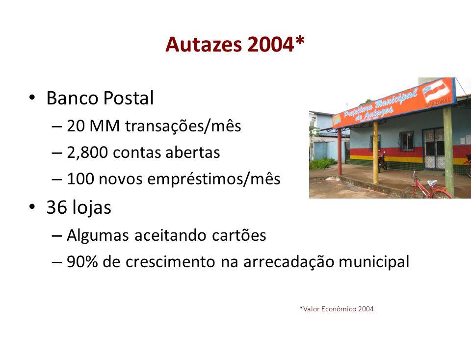 Autazes 2004* Banco Postal 36 lojas 20 MM transações/mês
