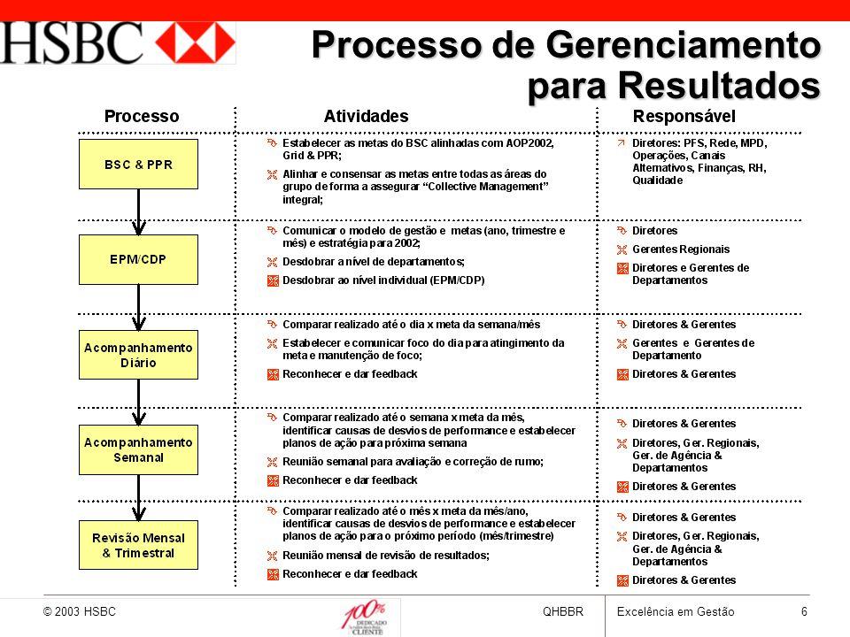 Processo de Gerenciamento para Resultados