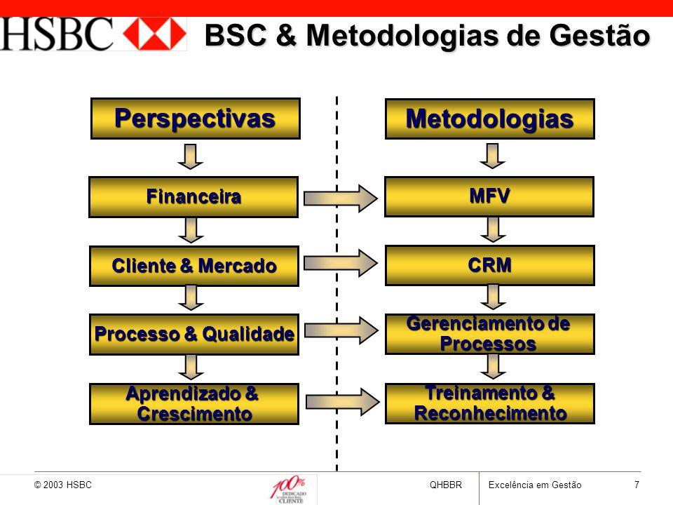 BSC & Metodologias de Gestão