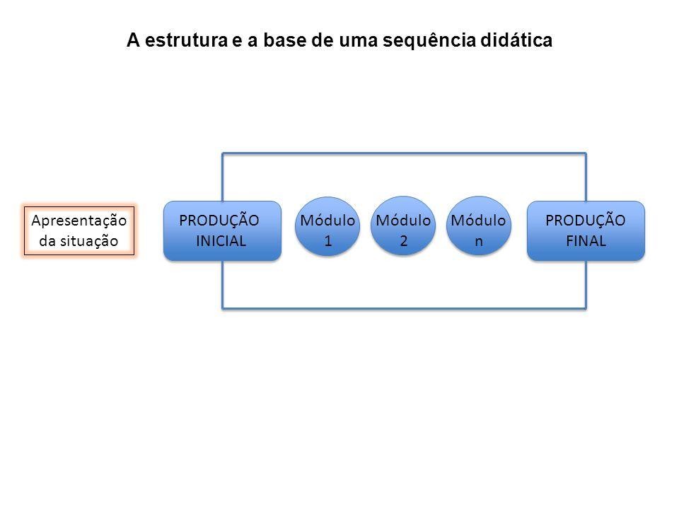 A estrutura e a base de uma sequência didática