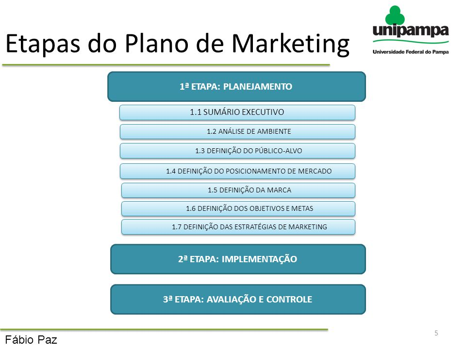 Etapas do Plano de Marketing
