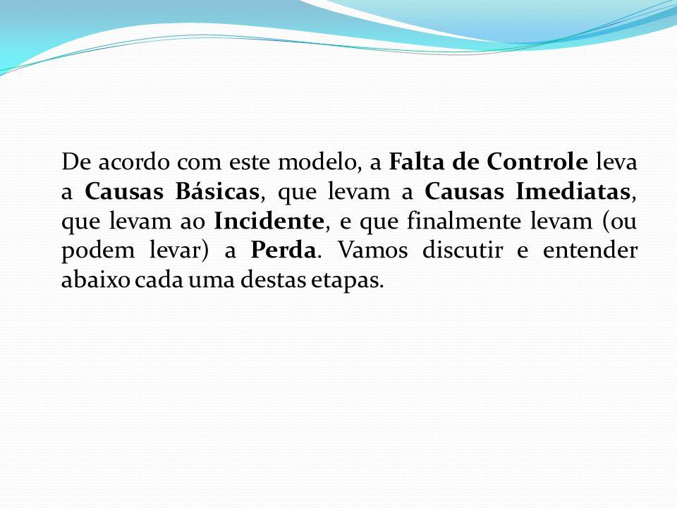 De acordo com este modelo, a Falta de Controle leva a Causas Básicas, que levam a Causas Imediatas, que levam ao Incidente, e que finalmente levam (ou podem levar) a Perda.