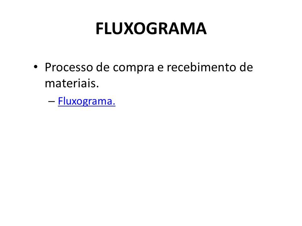 FLUXOGRAMA Processo de compra e recebimento de materiais. Fluxograma.