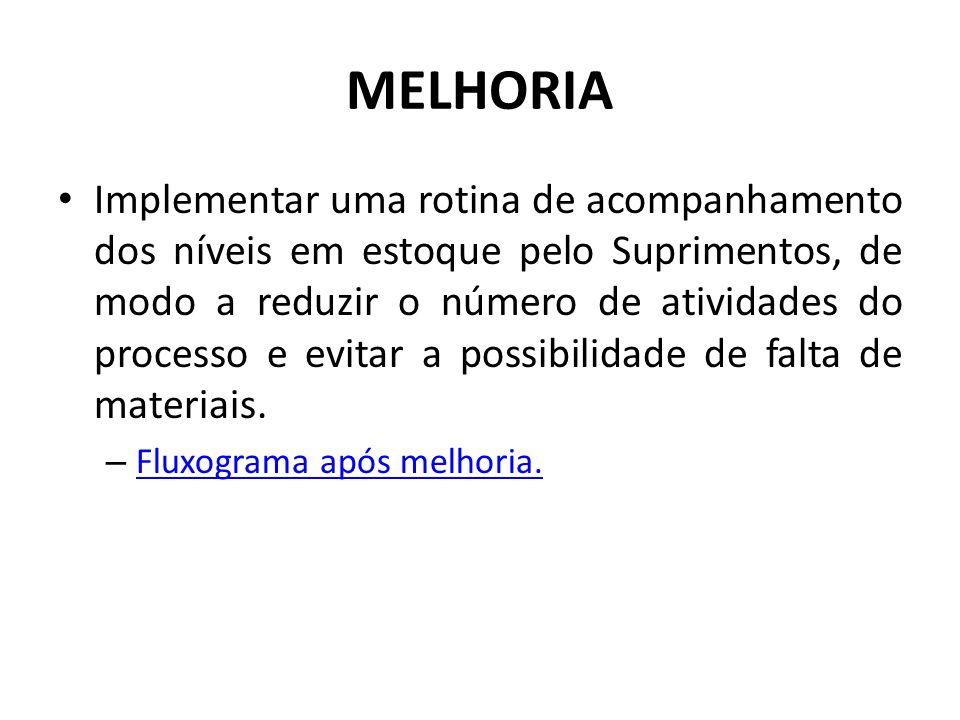 MELHORIA