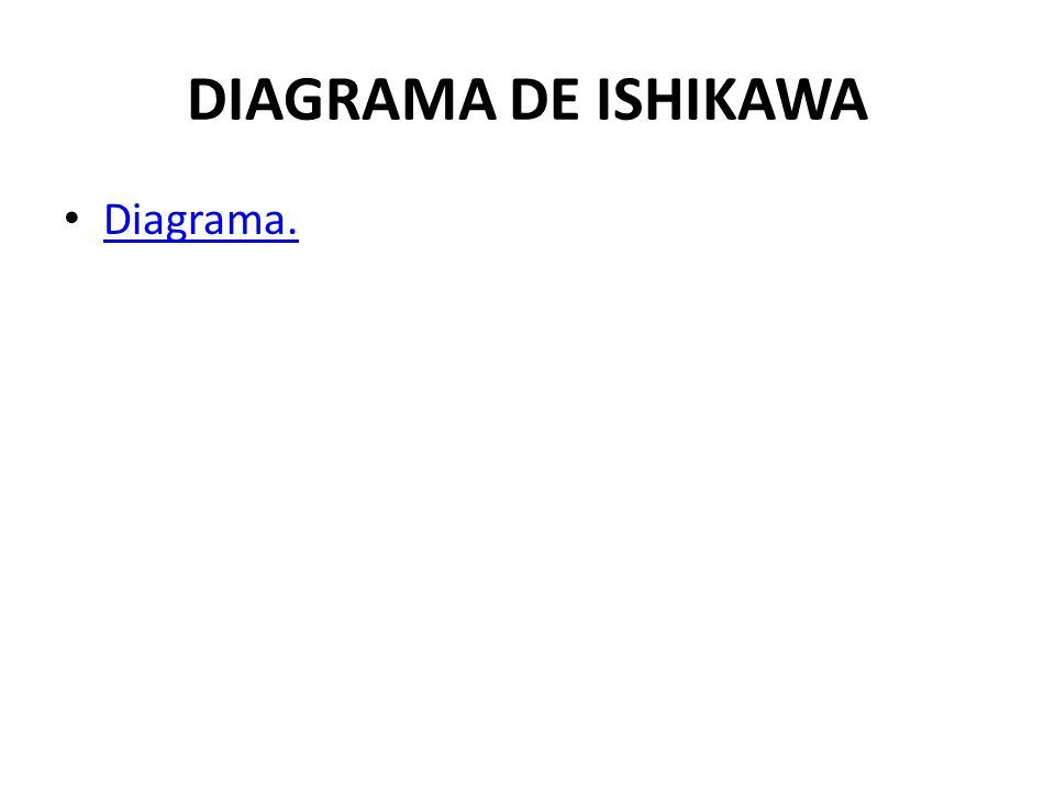 DIAGRAMA DE ISHIKAWA Diagrama.