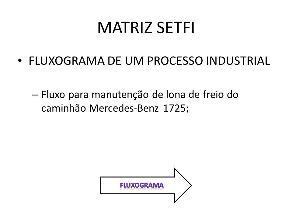 MATRIZ SETFI FLUXOGRAMA DE UM PROCESSO INDUSTRIAL