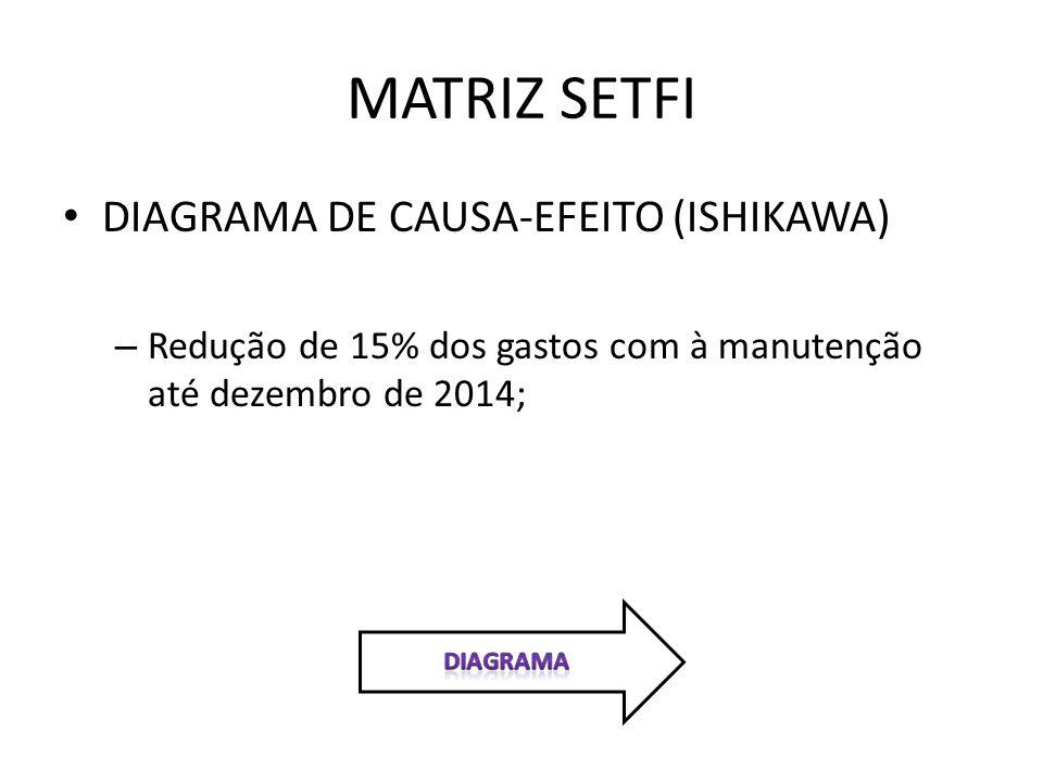 MATRIZ SETFI DIAGRAMA DE CAUSA-EFEITO (ISHIKAWA)