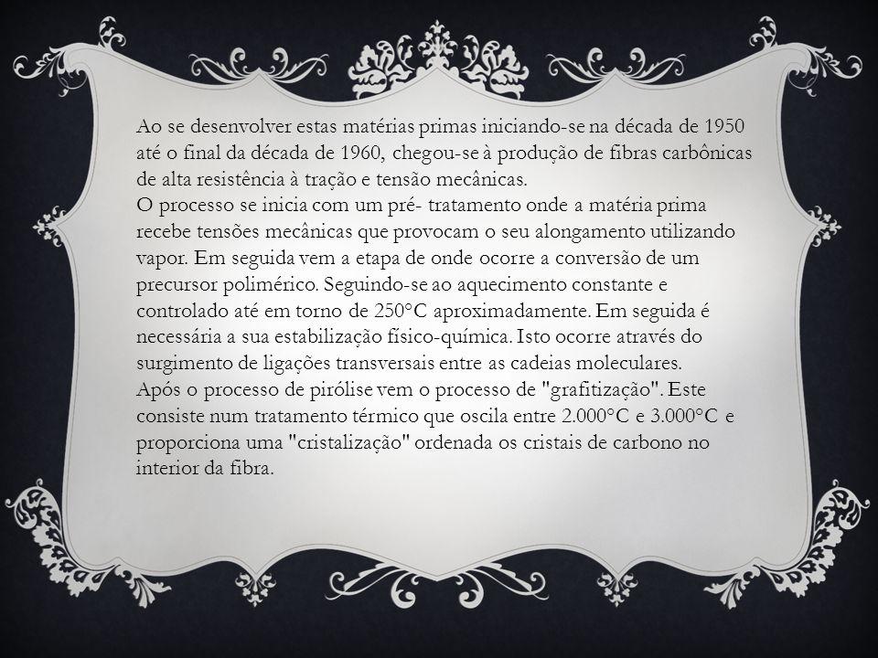 Ao se desenvolver estas matérias primas iniciando-se na década de 1950 até o final da década de 1960, chegou-se à produção de fibras carbônicas de alta resistência à tração e tensão mecânicas.