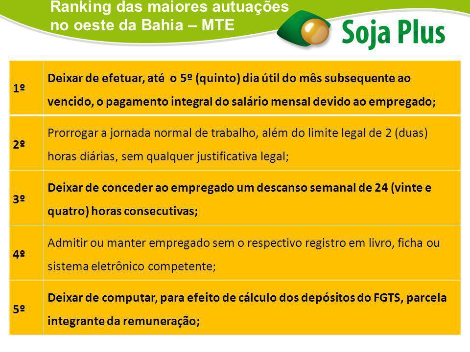 Ranking das maiores autuações no oeste da Bahia – MTE