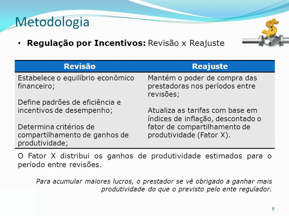 Metodologia Regulação por Incentivos: Revisão x Reajuste