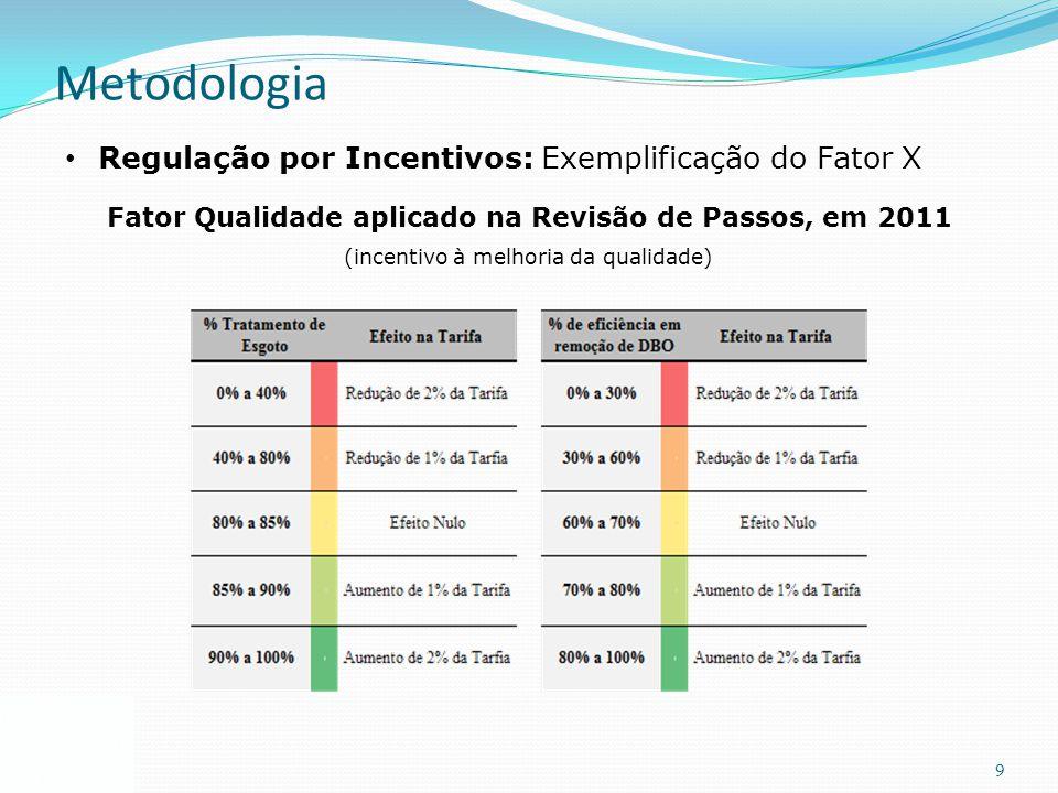 Fator Qualidade aplicado na Revisão de Passos, em 2011