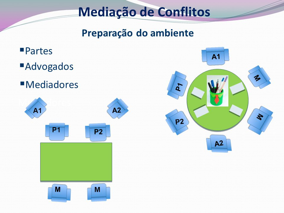 Mediação de Conflitos Preparação do ambiente Partes Advogados