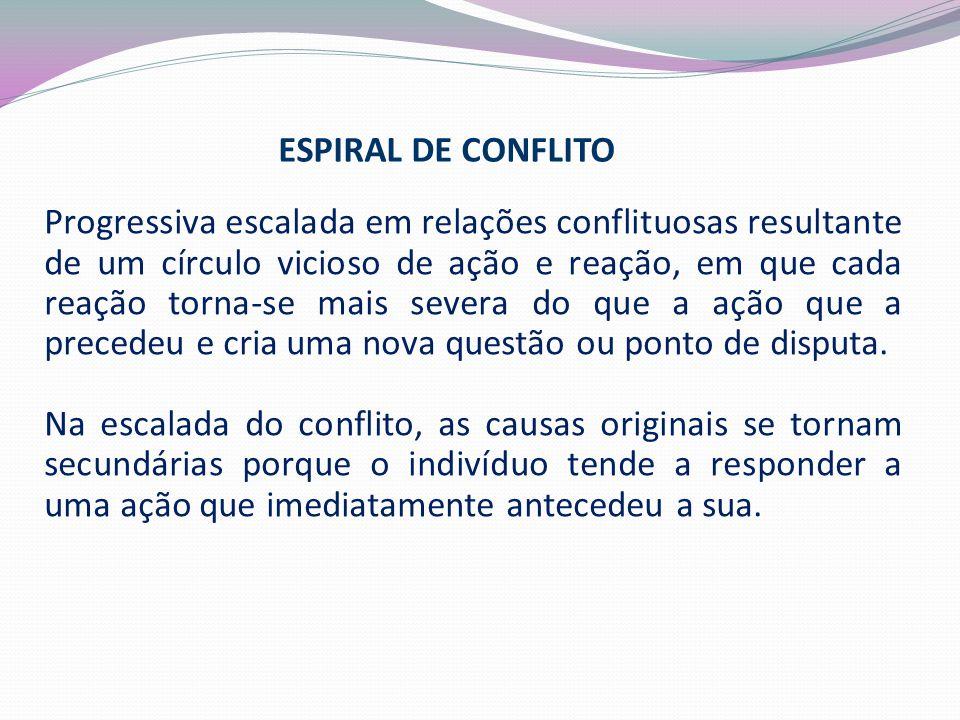 ESPIRAL DE CONFLITO