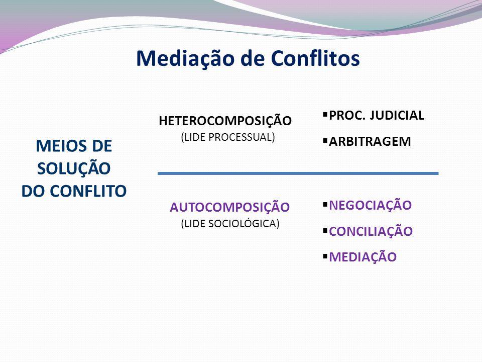 Mediação de Conflitos MEIOS DE SOLUÇÃO DO CONFLITO PROC. JUDICIAL