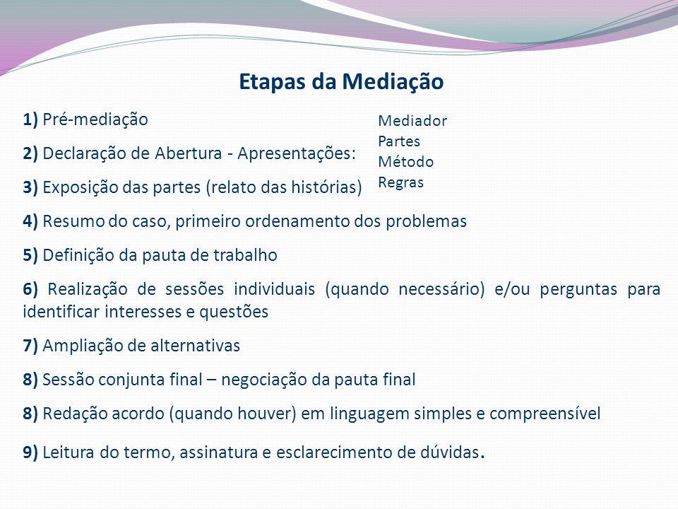 Etapas da Mediação 1) Pré-mediação