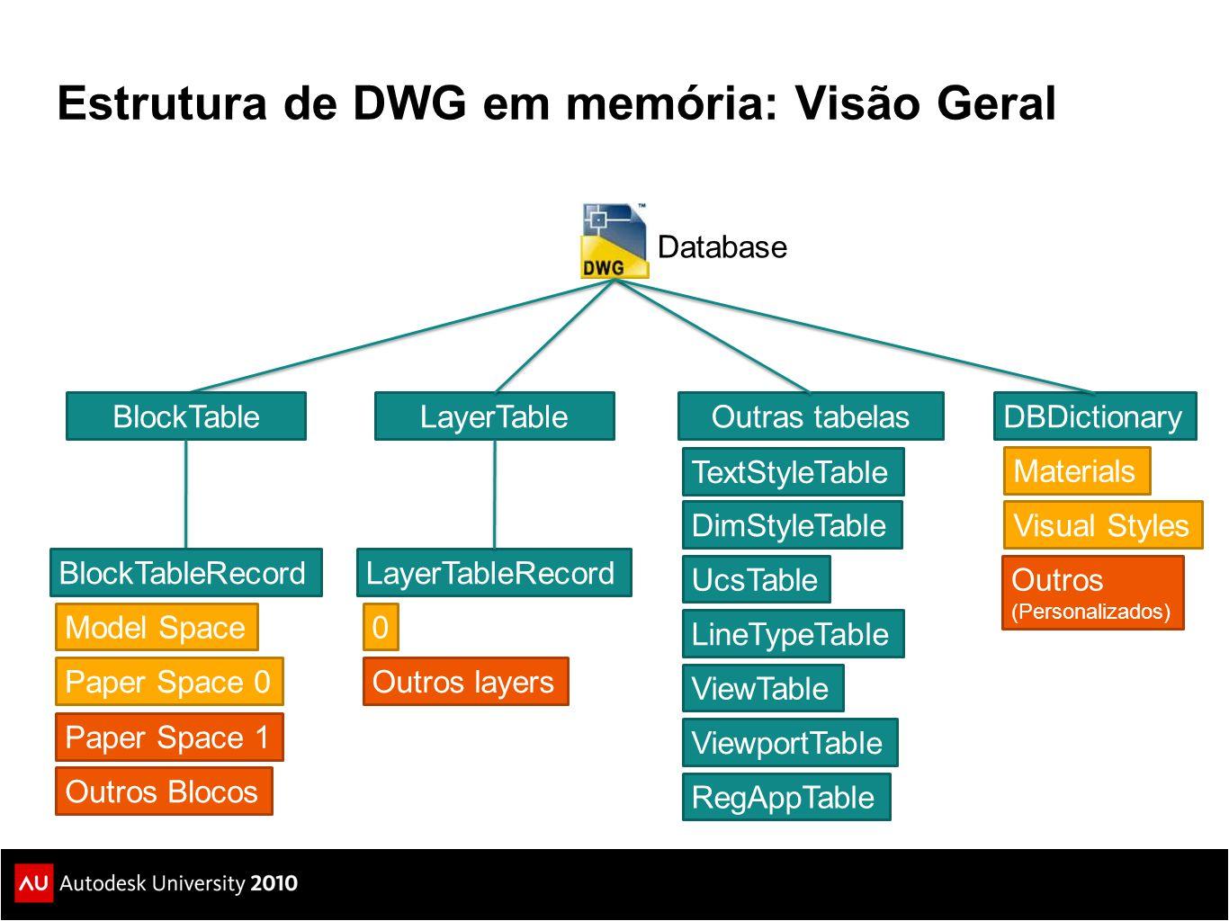 Estrutura de DWG em memória: Visão Geral