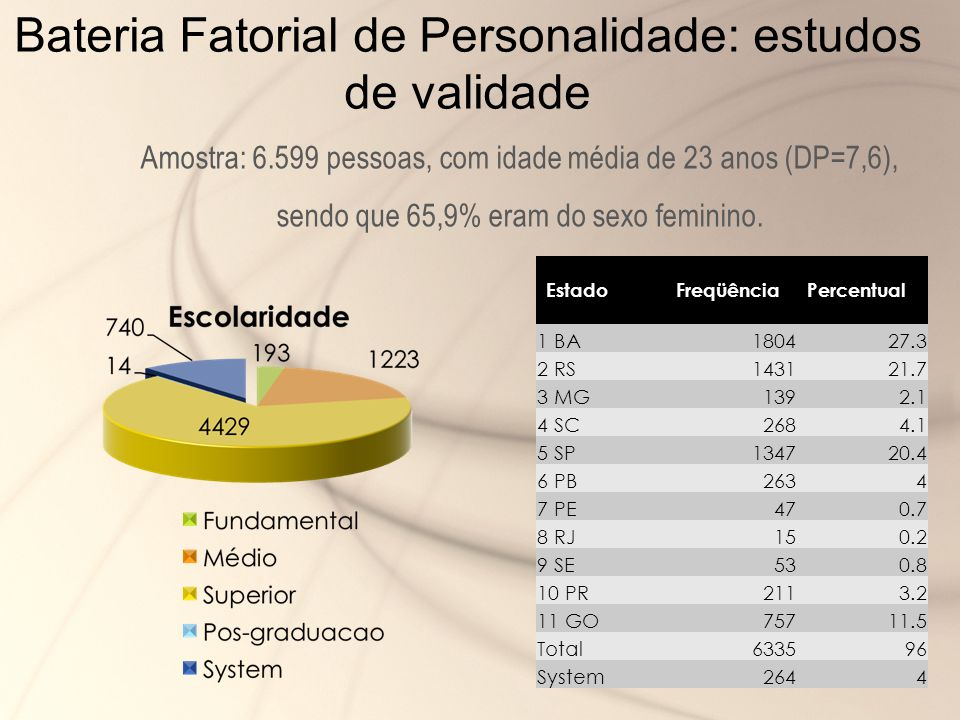 Bateria Fatorial de Personalidade: estudos de validade
