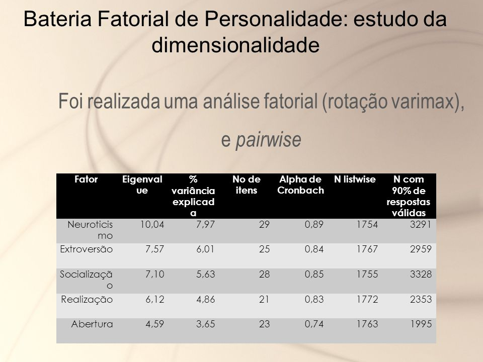 Bateria Fatorial de Personalidade: estudo da dimensionalidade