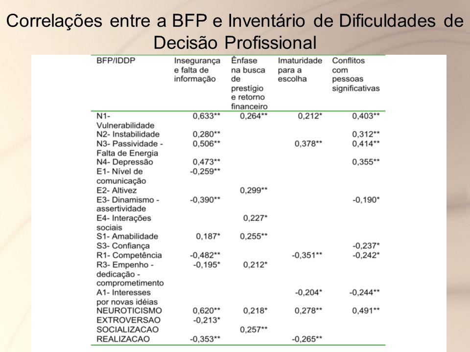 Correlações entre a BFP e Inventário de Dificuldades de Decisão Profissional