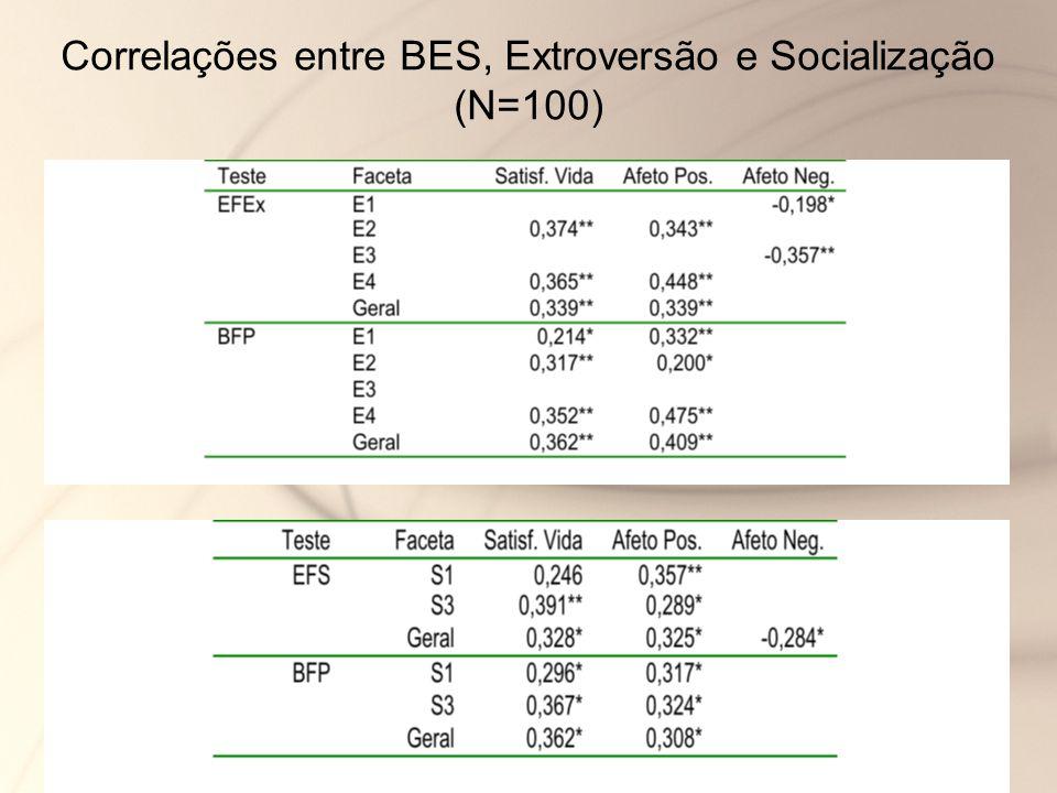 Correlações entre BES, Extroversão e Socialização (N=100)