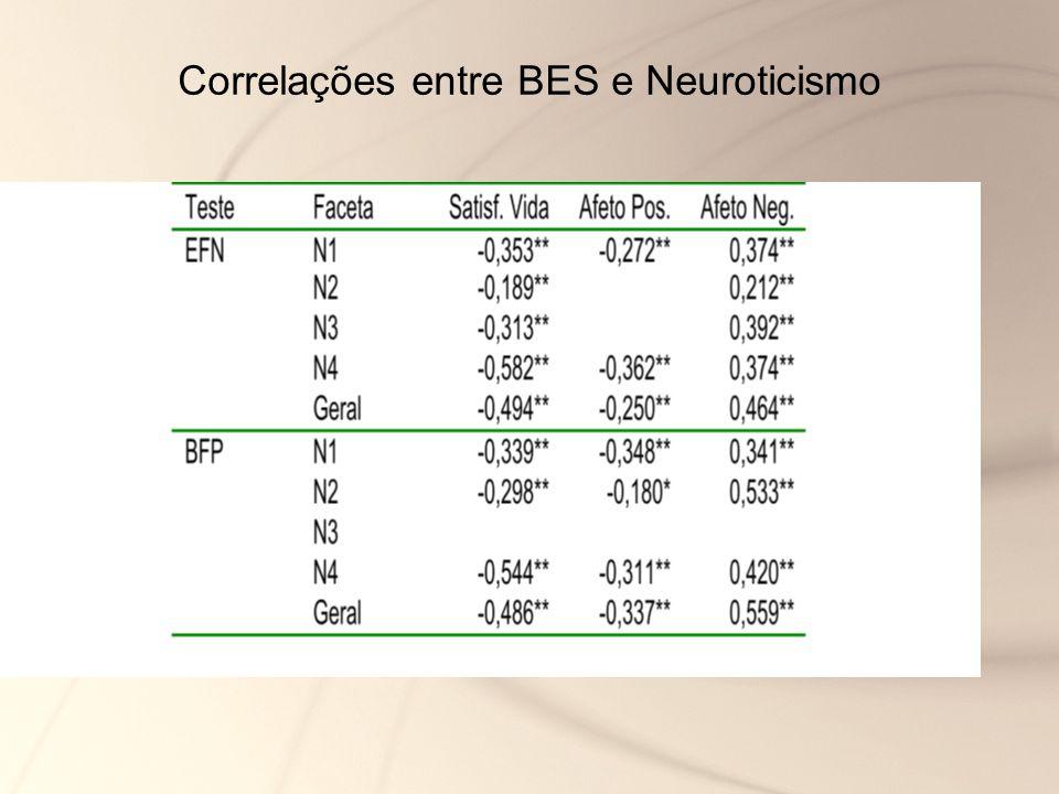 Correlações entre BES e Neuroticismo