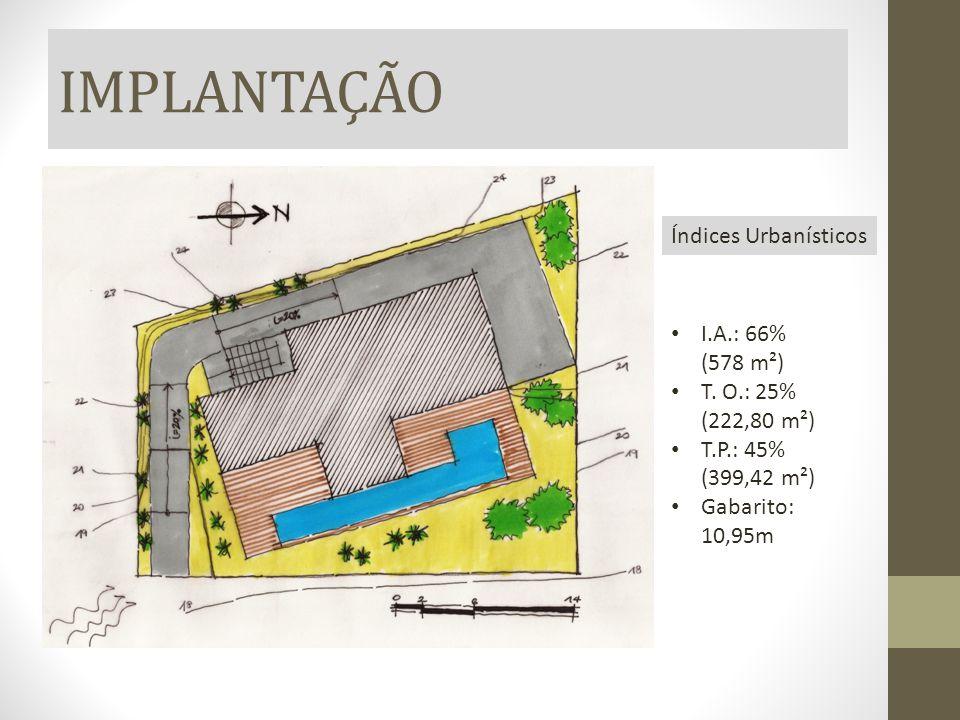 IMPLANTAÇÃO Índices Urbanísticos I.A.: 66% (578 m²)