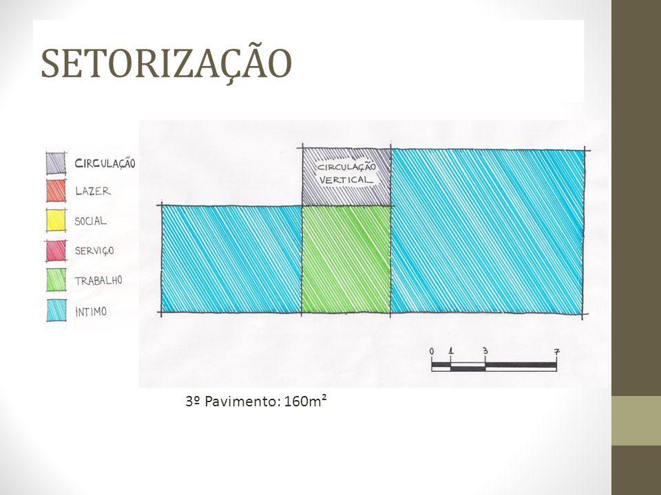 SETORIZAÇÃO 3º Pavimento: 160m²