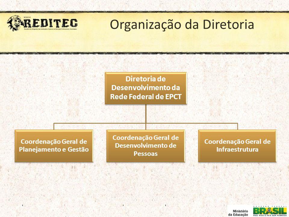 Organização da Diretoria