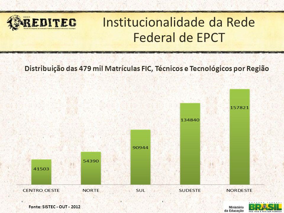 Institucionalidade da Rede Federal de EPCT