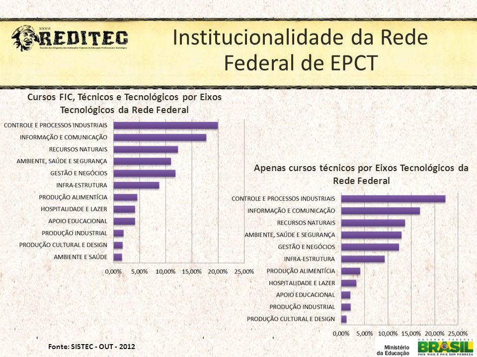 Apenas cursos técnicos por Eixos Tecnológicos da Rede Federal