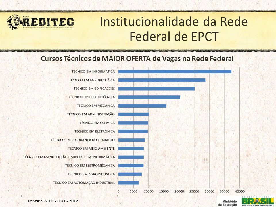 Cursos Técnicos de MAIOR OFERTA de Vagas na Rede Federal