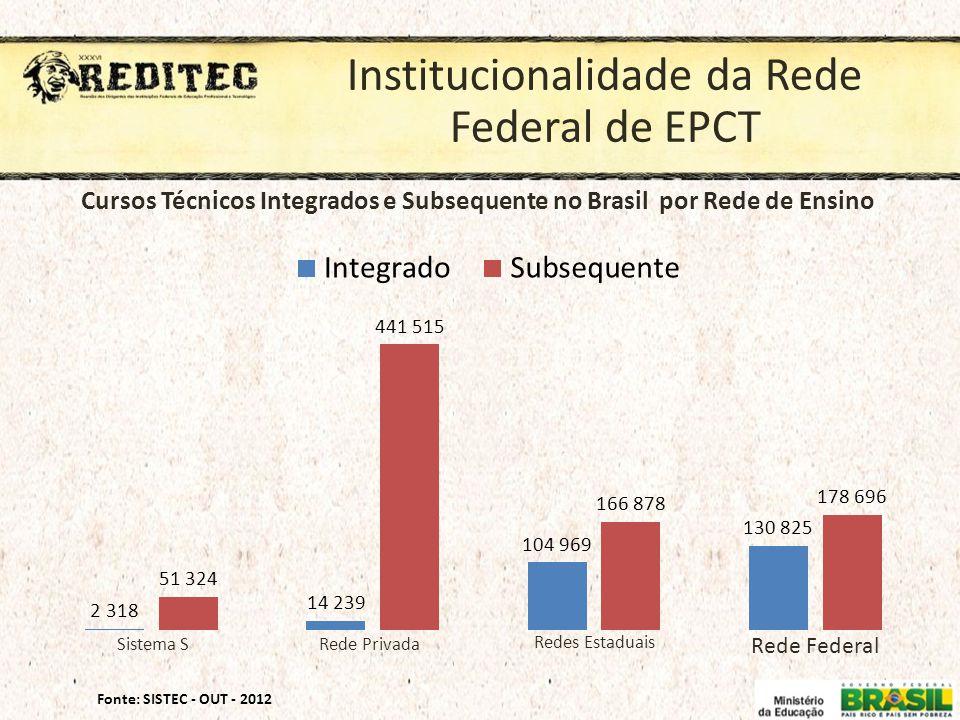 Cursos Técnicos Integrados e Subsequente no Brasil por Rede de Ensino