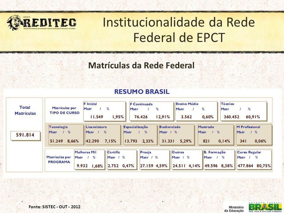 Matrículas da Rede Federal