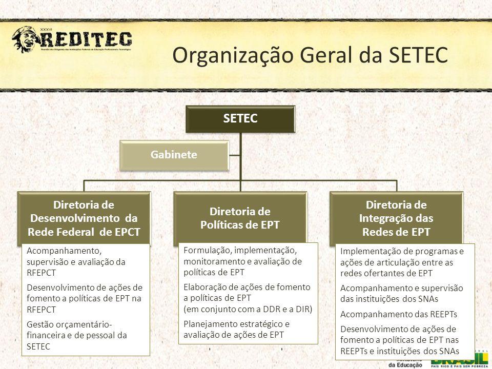 Organização Geral da SETEC
