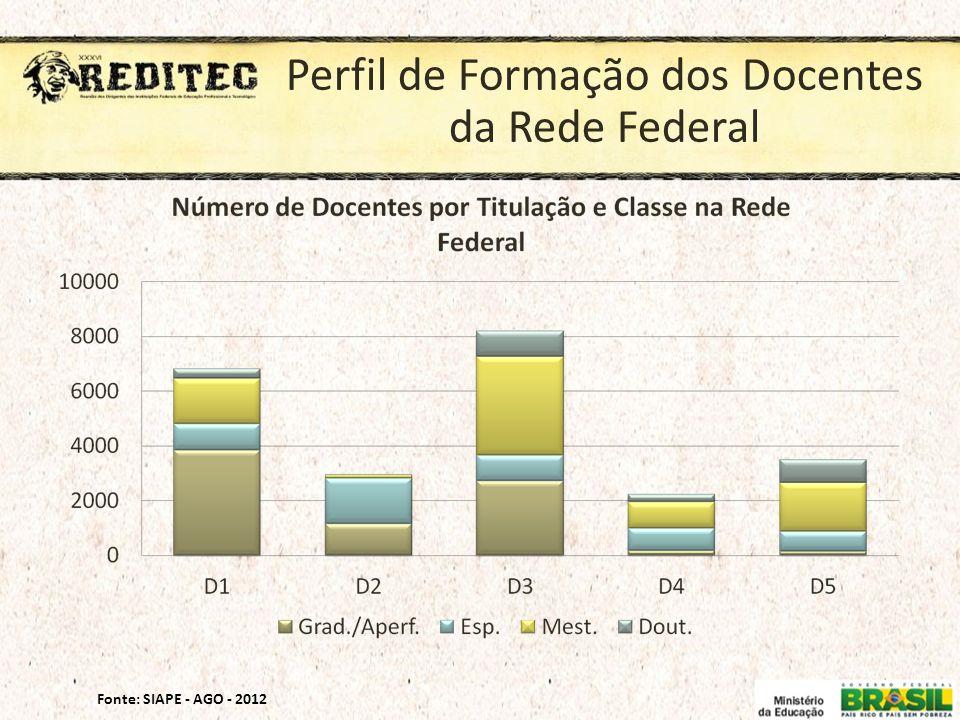 Perfil de Formação dos Docentes da Rede Federal