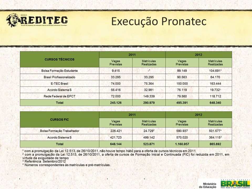 Execução Pronatec