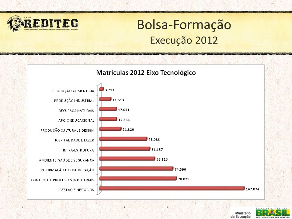 Bolsa-Formação Execução 2012