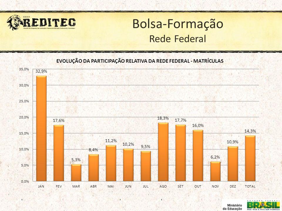 Bolsa-Formação Rede Federal