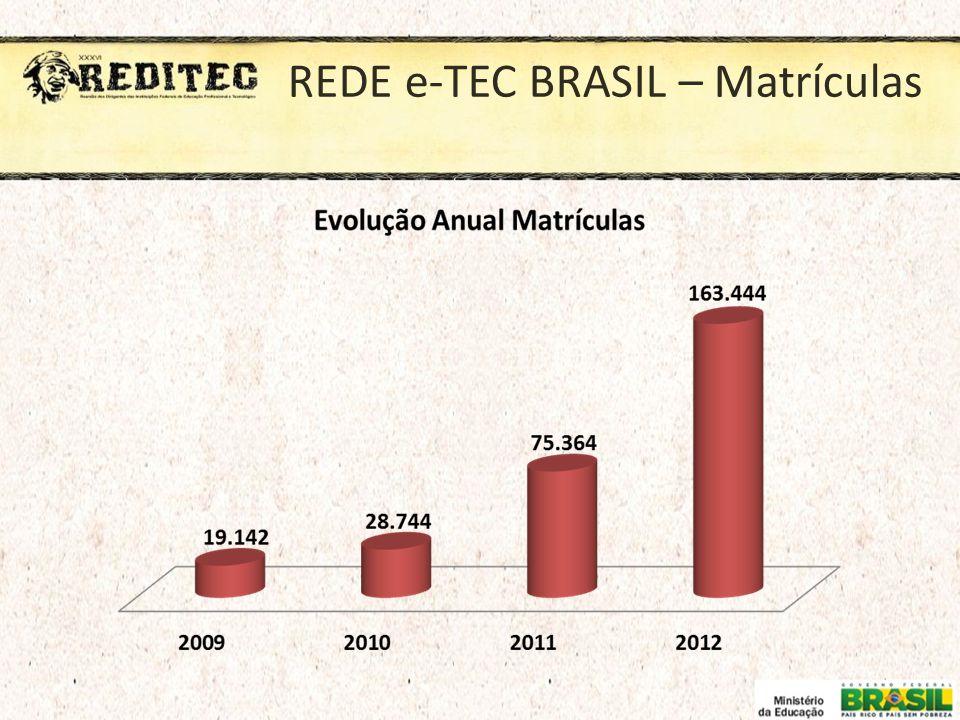 REDE e-TEC BRASIL – Matrículas