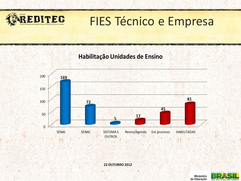 FIES Técnico e Empresa