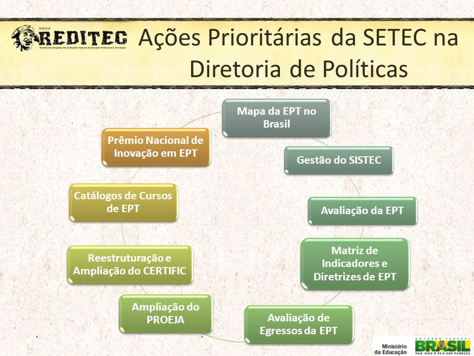 Ações Prioritárias da SETEC na Diretoria de Políticas