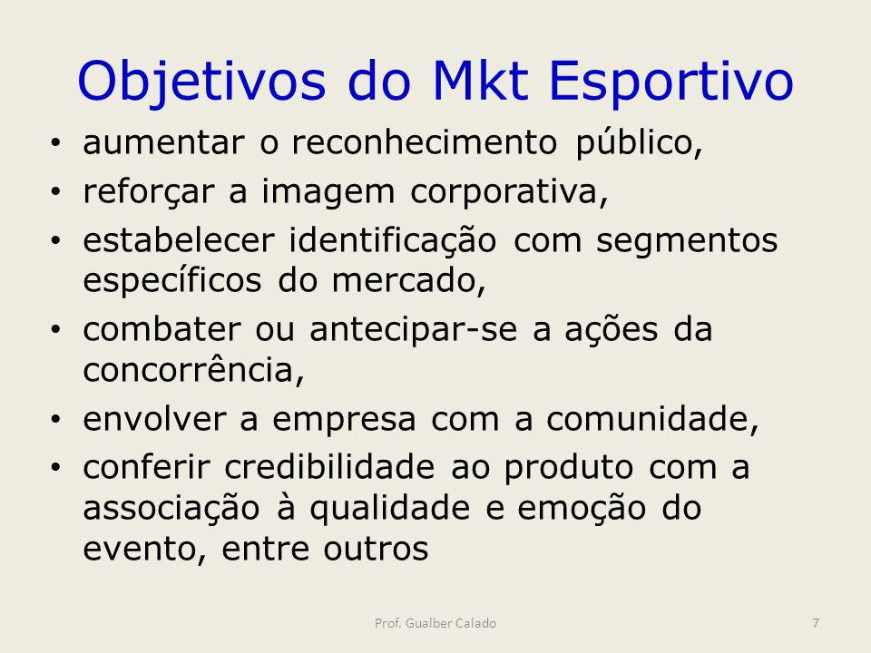 Objetivos do Mkt Esportivo